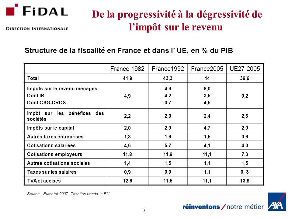 7 France 1982France1992France2005UE27 2005 Total41,943,34439,6 Impôts sur le revenu ménages Dont IR Dont CSG-CRDS 4,9 4,2 0,7 8,0 3,5 4,5 9,2 Impôt sur les bénéfices des sociétés 2,22,02,42,6 Impôts sur le capital2,02,94,72,9 Autres taxes entreprises1,31,61,50,6 Cotisations salariées4,65,74,14,0 Cotisations employeurs11,811,911,17,3 Autres cotisations sociales1,41,51,11,5 Taxes sur les salaires0,9 1,10, 3 TVA et accises12,611,511,113,8 De la progressivité à la dégressivité de limpôt sur le revenu Source : Eurostat 2007, Taxation trends in EU Structure de la fiscalité en France et dans l UE, en % du PIB
