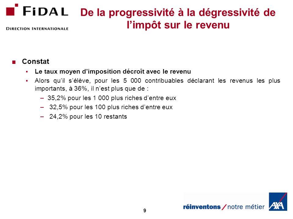 9 De la progressivité à la dégressivité de limpôt sur le revenu Constat Le taux moyen dimposition décroît avec le revenu Alors quil sélève, pour les 5