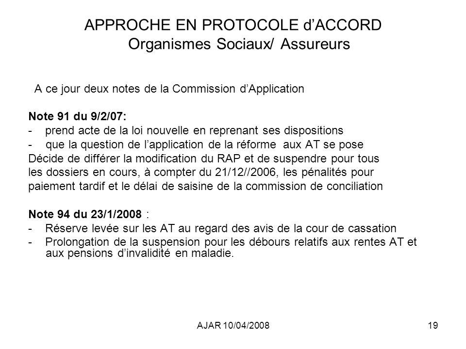AJAR 10/04/200819 APPROCHE EN PROTOCOLE dACCORD Organismes Sociaux/ Assureurs A ce jour deux notes de la Commission dApplication Note 91 du 9/2/07: - prend acte de la loi nouvelle en reprenant ses dispositions -que la question de lapplication de la réforme aux AT se pose Décide de différer la modification du RAP et de suspendre pour tous les dossiers en cours, à compter du 21/12//2006, les pénalités pour paiement tardif et le délai de saisine de la commission de conciliation Note 94 du 23/1/2008 : - Réserve levée sur les AT au regard des avis de la cour de cassation - Prolongation de la suspension pour les débours relatifs aux rentes AT et aux pensions dinvalidité en maladie.