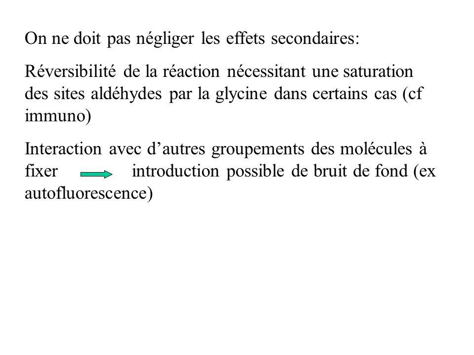 On ne doit pas négliger les effets secondaires: Réversibilité de la réaction nécessitant une saturation des sites aldéhydes par la glycine dans certai