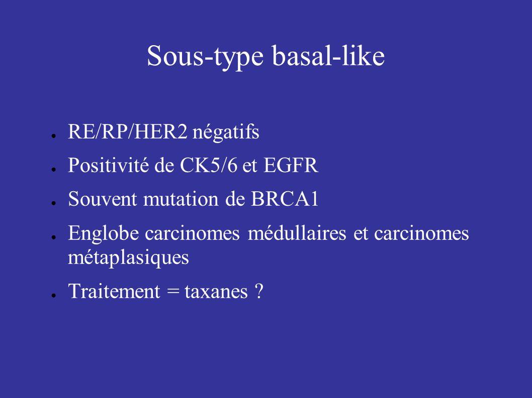 Sous-type basal-like RE/RP/HER2 négatifs Positivité de CK5/6 et EGFR Souvent mutation de BRCA1 Englobe carcinomes médullaires et carcinomes métaplasiq