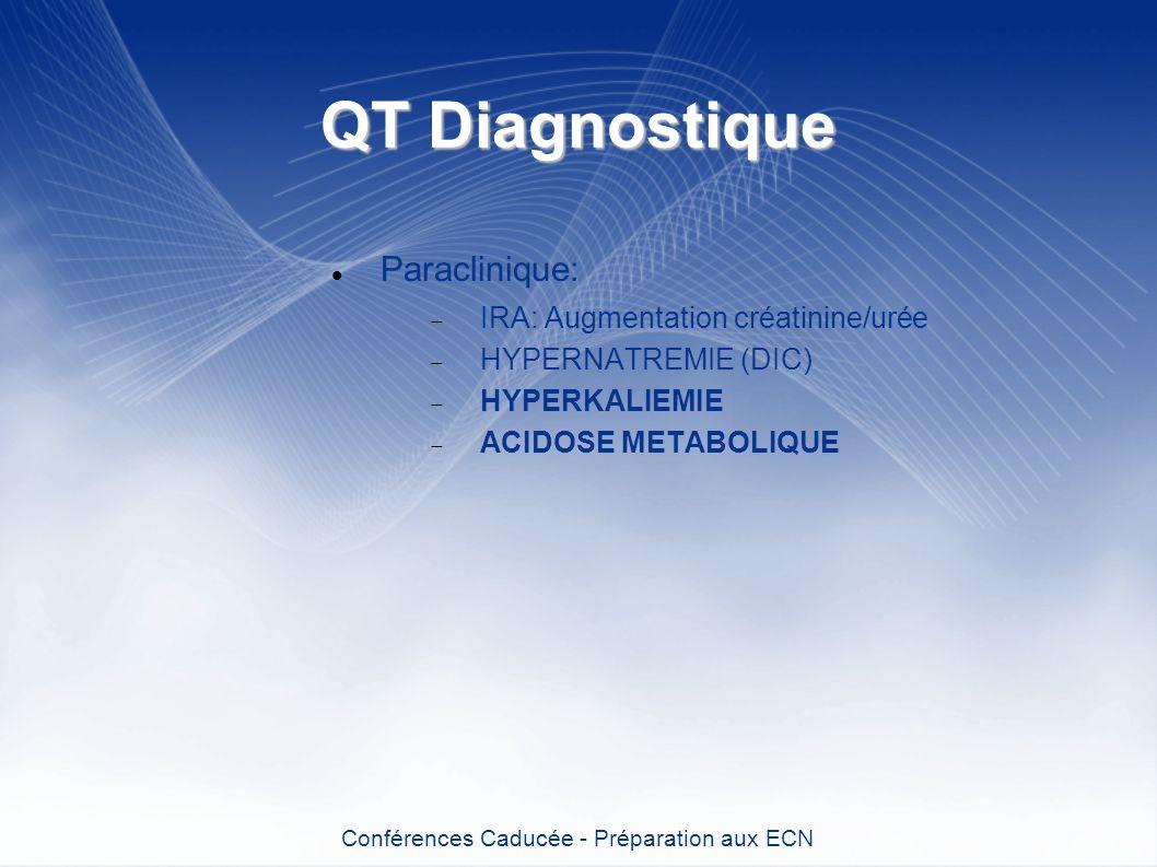QT Diagnostique Paraclinique: IRA: Augmentation créatinine/urée HYPERNATREMIE (DIC) HYPERKALIEMIE ACIDOSE METABOLIQUE Conférences Caducée - Préparatio