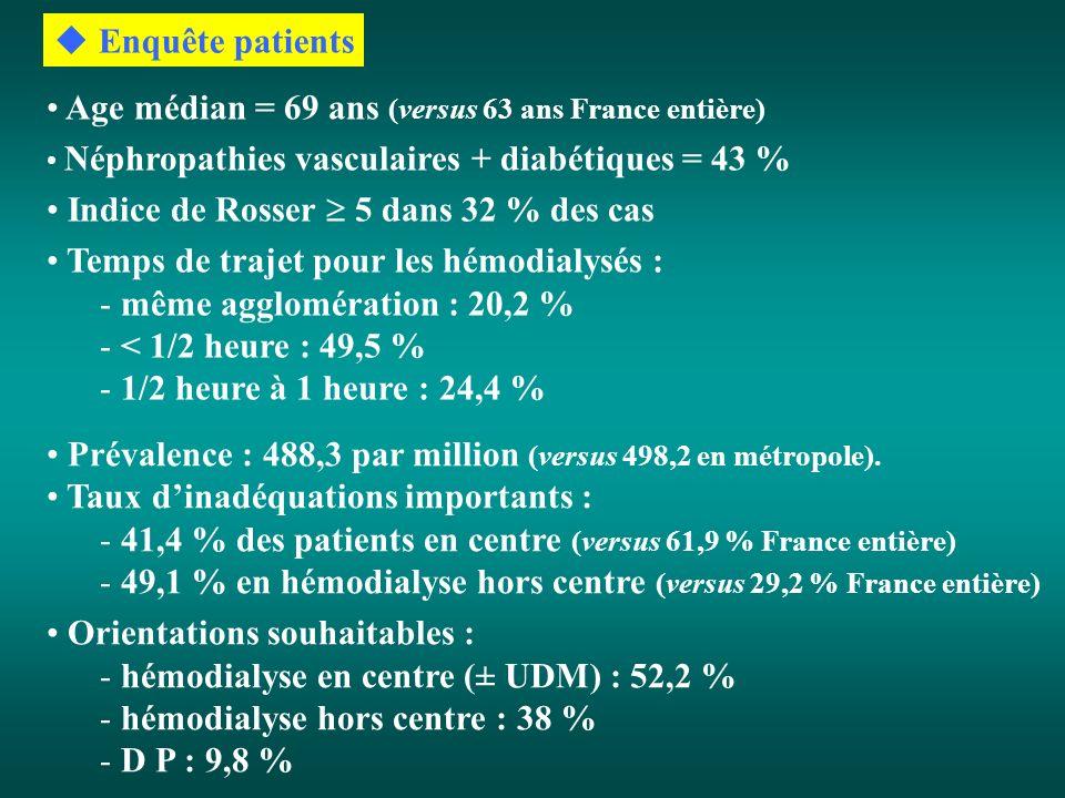 Enquête patients Age médian = 69 ans (versus 63 ans France entière) Néphropathies vasculaires + diabétiques = 43 % Indice de Rosser 5 dans 32 % des cas Temps de trajet pour les hémodialysés : - même agglomération : 20,2 % - < 1/2 heure : 49,5 % - 1/2 heure à 1 heure : 24,4 % Prévalence : 488,3 par million (versus 498,2 en métropole).