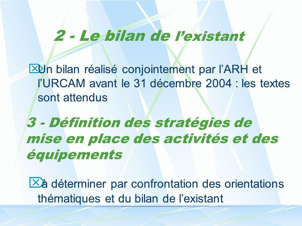 2 - Le bilan de lexistant Un bilan réalisé conjointement par lARH et lURCAM avant le 31 décembre 2004 : les textes sont attendus à déterminer par conf