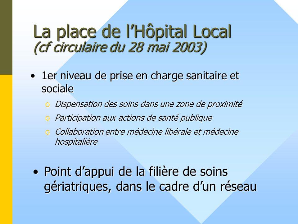 La place de lHôpital Local (cf circulaire du 28 mai 2003) 1er niveau de prise en charge sanitaire et sociale1er niveau de prise en charge sanitaire et