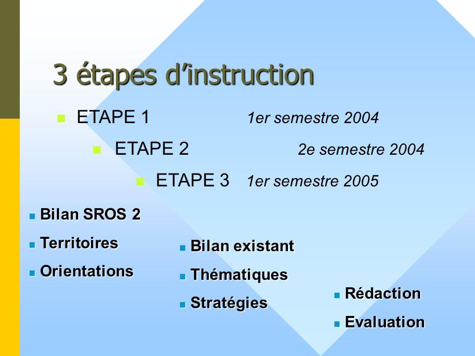 3 étapes dinstruction ETAPE 2 2e semestre 2004 ETAPE 3 1er semestre 2005 Bilan SROS 2 Territoires Territoires Orientations Orientations Bilan existant