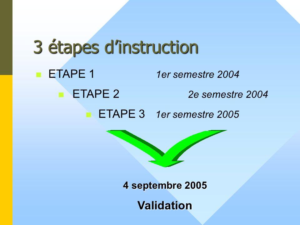 3 étapes dinstruction ETAPE 3 1er semestre 2005 4 septembre 2005 Validation ETAPE 1 1er semestre 2004 ETAPE 2 2e semestre 2004