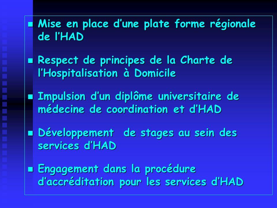 Mise en place dune plate forme régionale de lHAD Mise en place dune plate forme régionale de lHAD Respect de principes de la Charte de lHospitalisatio