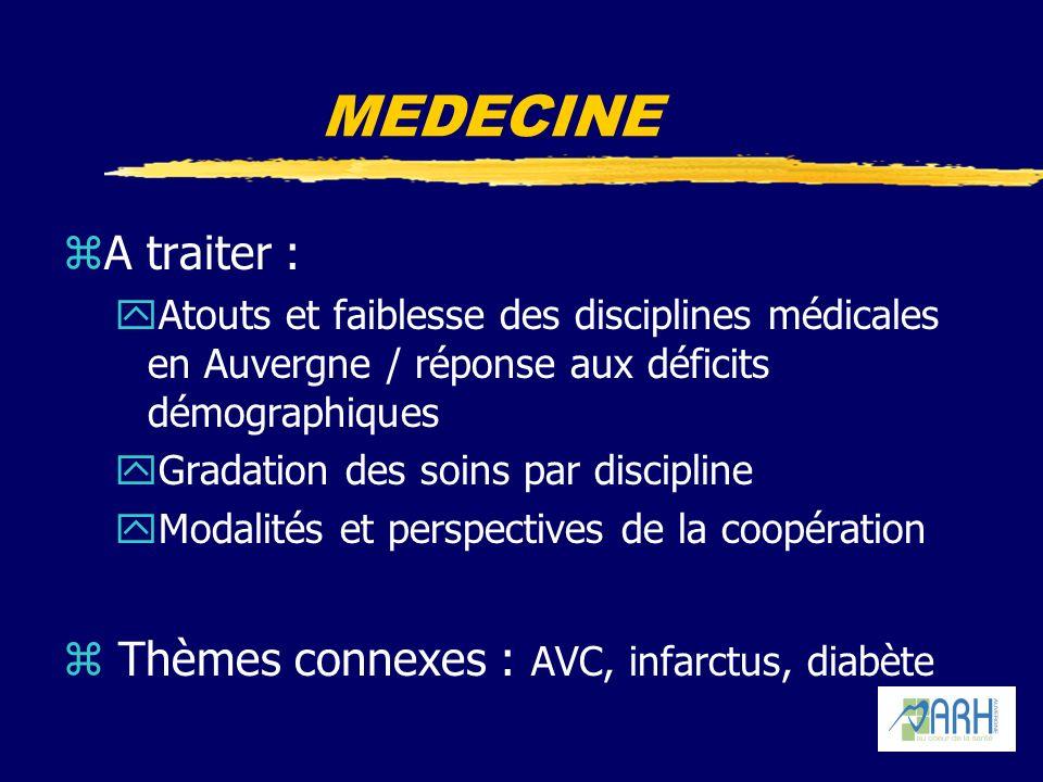 MEDECINE zA traiter : yAtouts et faiblesse des disciplines médicales en Auvergne / réponse aux déficits démographiques yGradation des soins par discipline yModalités et perspectives de la coopération z Thèmes connexes : AVC, infarctus, diabète