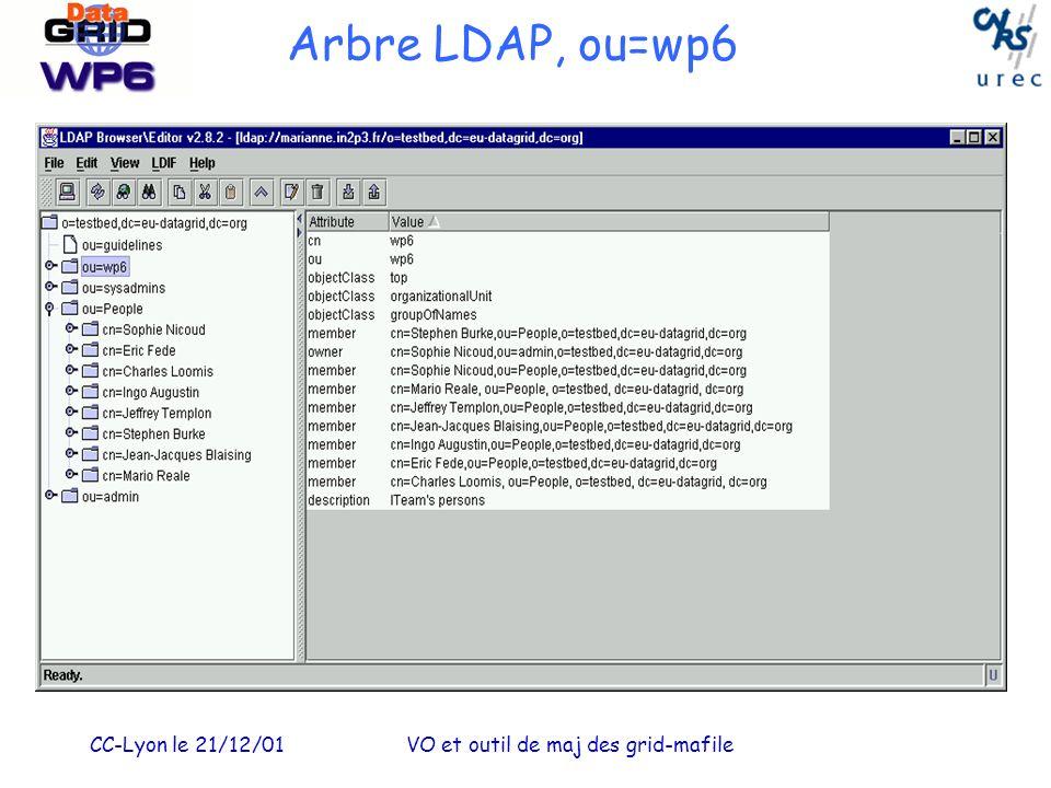 CC-Lyon le 21/12/01VO et outil de maj des grid-mafile Arbre LDAP, ou=wp6