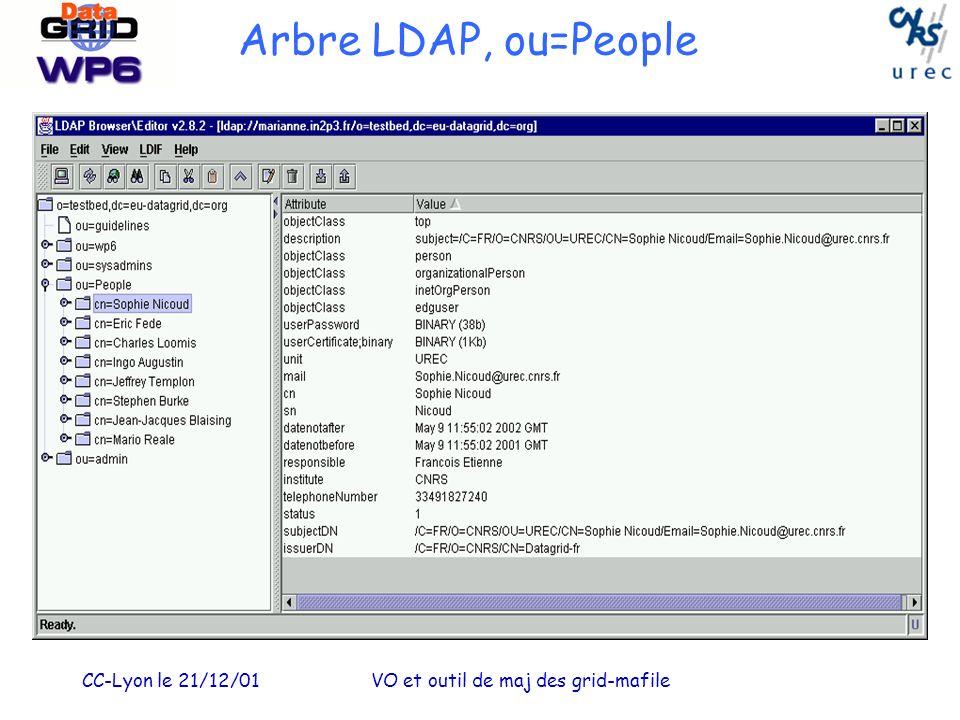 CC-Lyon le 21/12/01VO et outil de maj des grid-mafile Arbre LDAP, ou=People
