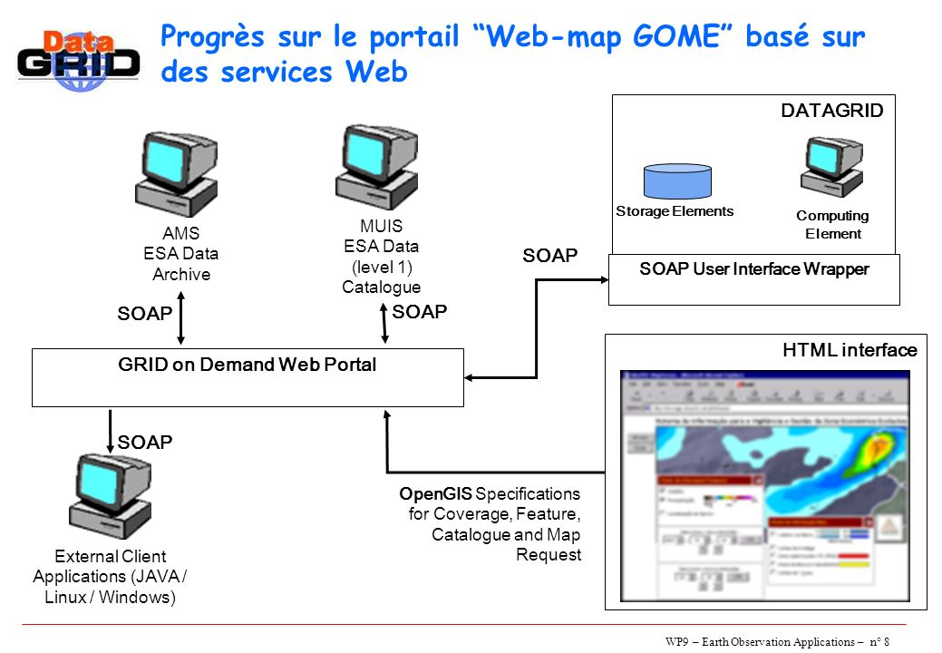 WP9 – Earth Observation Applications – n° 8 AMS ESA Data Archive MUIS ESA Data (level 1) Catalogue DATAGRID Computing Element Storage Elements HTML interface SOAP SOAP User Interface Wrapper SOAP OpenGIS Specifications for Coverage, Feature, Catalogue and Map Request GRID on Demand Web Portal External Client Applications (JAVA / Linux / Windows) SOAP Progrès sur le portail Web-map GOME basé sur des services Web SOAP