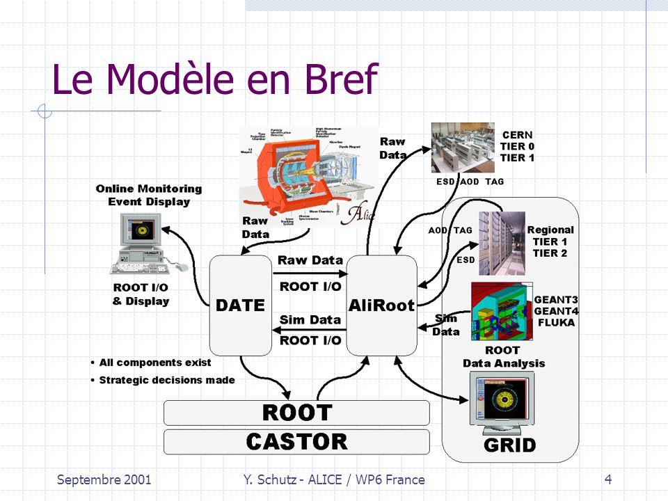 Septembre 2001Y. Schutz - ALICE / WP6 France4 Le Modèle en Bref