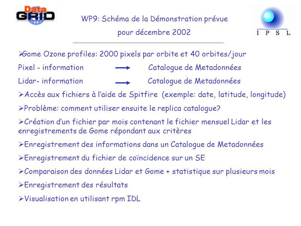 Gome Ozone profiles: 2000 pixels par orbite et 40 orbites/jour Pixel - information Catalogue de Metadonnées Lidar- information Catalogue de Metadonnées Accès aux fichiers à laide de Spitfire (exemple: date, latitude, longitude) Problème: comment utiliser ensuite le replica catalogue.