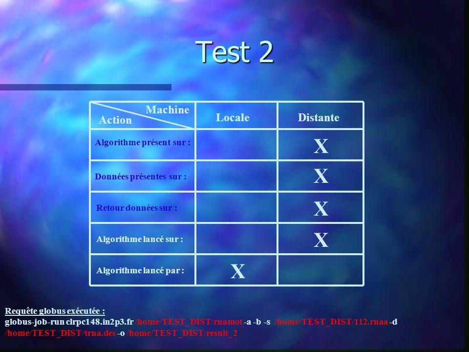 Test 3 Machine Action LocaleDistante Algorithme présent sur : Données présentes sur : Retour données sur : Algorithme lancé sur : Algorithme lancé par : X X X X X Requête globus exécutée : globus-job-run clrpc18.in2p3.fr -stage /home/TEST_LOCAL/rnamot -a -b -s /home/TEST_DIST/112.rnaa -d /home/TEST_DIST/trna.des -o /home/TEST_DIST/result_3 globusrun -s -w -r clrpc148.in2p3.fr \ &(executable=$(GLOBUSRUN_GASS_URL)/home/TEST_LOCAL/rnamot) \ (arguments= -a -b -s /home/TEST_DIST/112.rnaa -d /home/TEST_DIST/trna.des -o /home/TEST_DIST/result_3)