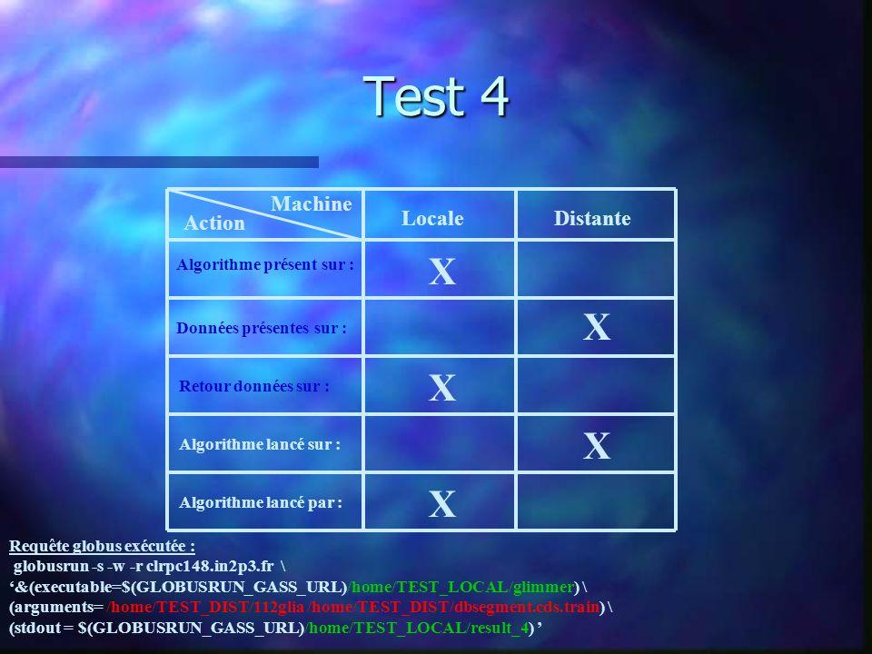 Test 4 Machine Action LocaleDistante Algorithme présent sur : Données présentes sur : Retour données sur : Algorithme lancé sur : Algorithme lancé par