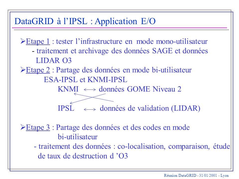 Réunion DataGRID - 31/01/2001 - Lyon DataGRID à lIPSL : Application E/O Etape 1 : tester linfrastructure en mode mono-utilisateur - traitement et archivage des données SAGE et données LIDAR O3 Etape 2 : Partage des données en mode bi-utilisateur ESA-IPSL et KNMI-IPSL KNMI données GOME Niveau 2 IPSL données de validation (LIDAR) Etape 3 : Partage des données et des codes en mode bi-utilisateur - traitement des données : co-localisation, comparaison, étude de taux de destruction d O3