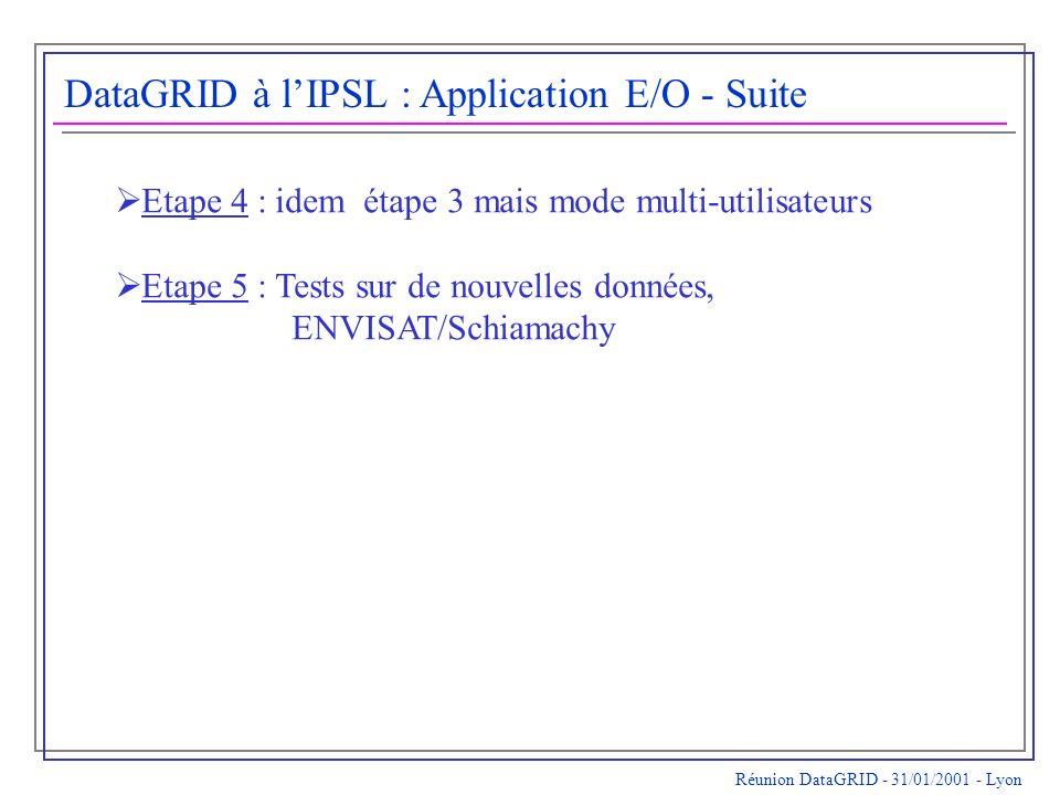 Réunion DataGRID - 31/01/2001 - Lyon DataGRID à lIPSL : Application E/O - Suite Etape 4 : idem étape 3 mais mode multi-utilisateurs Etape 5 : Tests sur de nouvelles données, ENVISAT/Schiamachy