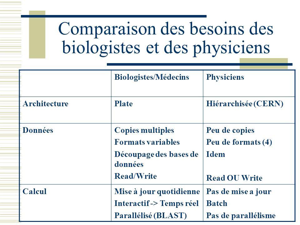 Biologistes/MédecinsPhysiciens ArchitecturePlateHiérarchisée (CERN) DonnéesCopies multiples Formats variables Découpage des bases de données Read/Writ