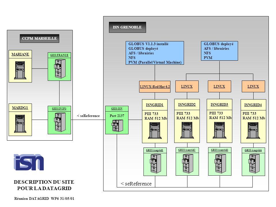 ISNGRID1 GRIS:isngrid1 ISNGRID2 GRIS:isngrid2 ISNGRID3 GRIS:isngrid3 ISNGRID4 GRIS:isngrid4 GIIS:ISN < seReference MARIANE GIIS:FRANCE < seReference MARDG1 GIIS:IN2P3 CCPM MARSEILLE ISN GRENOBLE GLOBUS V1.1.3 installé GLOBUS deployé AFS / librairies NFS PVM (Parallel Virtual Machine) LINUX:Red Hat 6.2LINUX GLOBUS deployé AFS / librairies NFS PVM PIII 733 RAM 512 Mb PIII 733 RAM 512 Mb PIII 733 RAM 512 Mb PIII 733 RAM 512 Mb Port 2137 DESCRIPTION DU SITE POUR LA DATAGRID Réunion DATAGRID WP6 31/05/01
