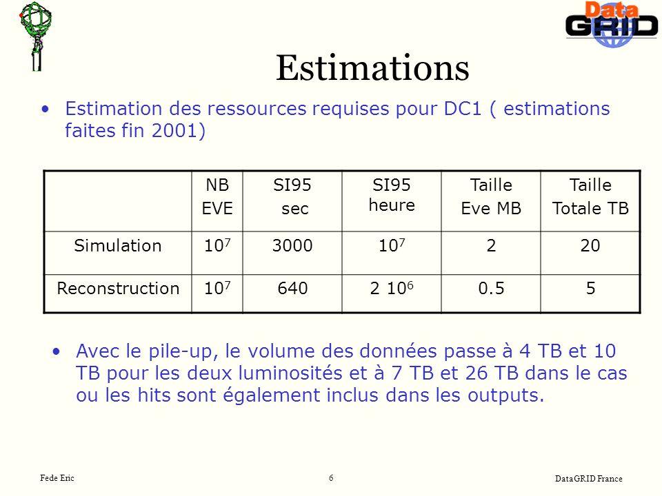 DataGRID France Fede Eric 6 Estimations Estimation des ressources requises pour DC1 ( estimations faites fin 2001) NB EVE SI95 sec SI95 heure Taille Eve MB Taille Totale TB Simulation10 7 300010 7 220 Reconstruction10 7 6402 10 6 0.55 Avec le pile-up, le volume des données passe à 4 TB et 10 TB pour les deux luminosités et à 7 TB et 26 TB dans le cas ou les hits sont également inclus dans les outputs.