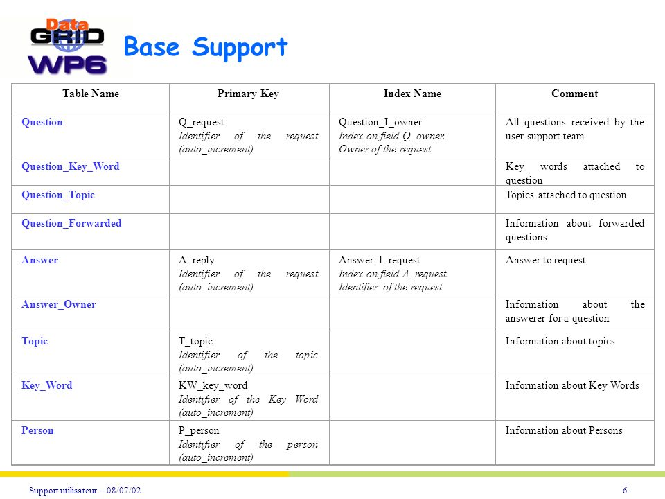 6Support utilisateur – 08/07/02 Base Support Table NamePrimary KeyIndex NameComment QuestionQ_request Identifier of the request (auto_increment) Question_I_owner Index on field Q_owner.