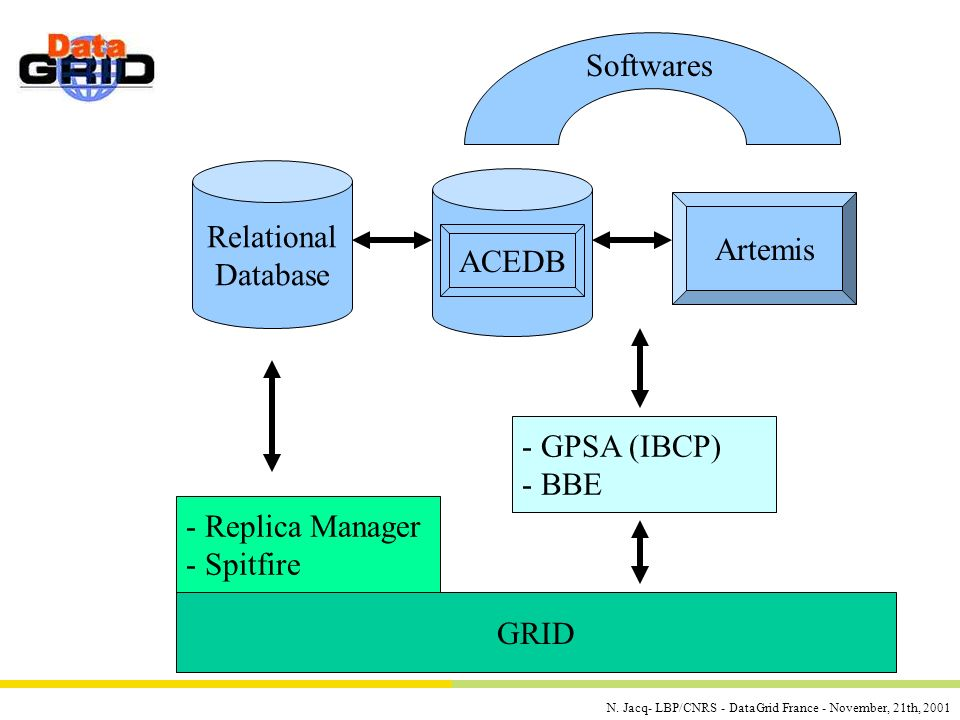N. Jacq- LBP/CNRS - DataGrid France - November, 21th, 2001 Relational Database Artemis ACEDB GRID - Replica Manager - Spitfire - GPSA (IBCP) - BBE Sof
