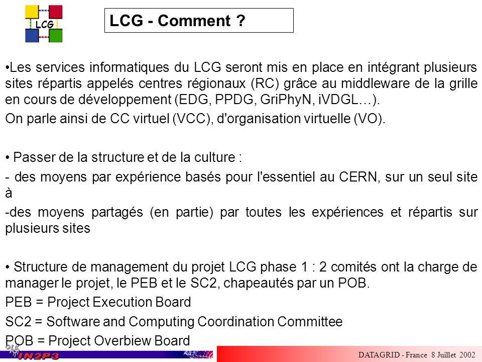 LCG DATAGRID - France 8 Juillet 2002 LCG - Comment ? Les services informatiques du LCG seront mis en place en intégrant plusieurs sites répartis appel