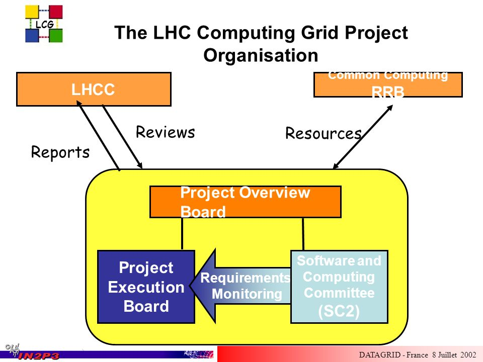 LCG DATAGRID - France 8 Juillet 2002 The LHC Computing Grid Project Organisation LHCC Reports Reviews Common Computing RRB Resources Project Execution Board Requirements, Monitoring Software and Computing Committee (SC2) Project Overview Board