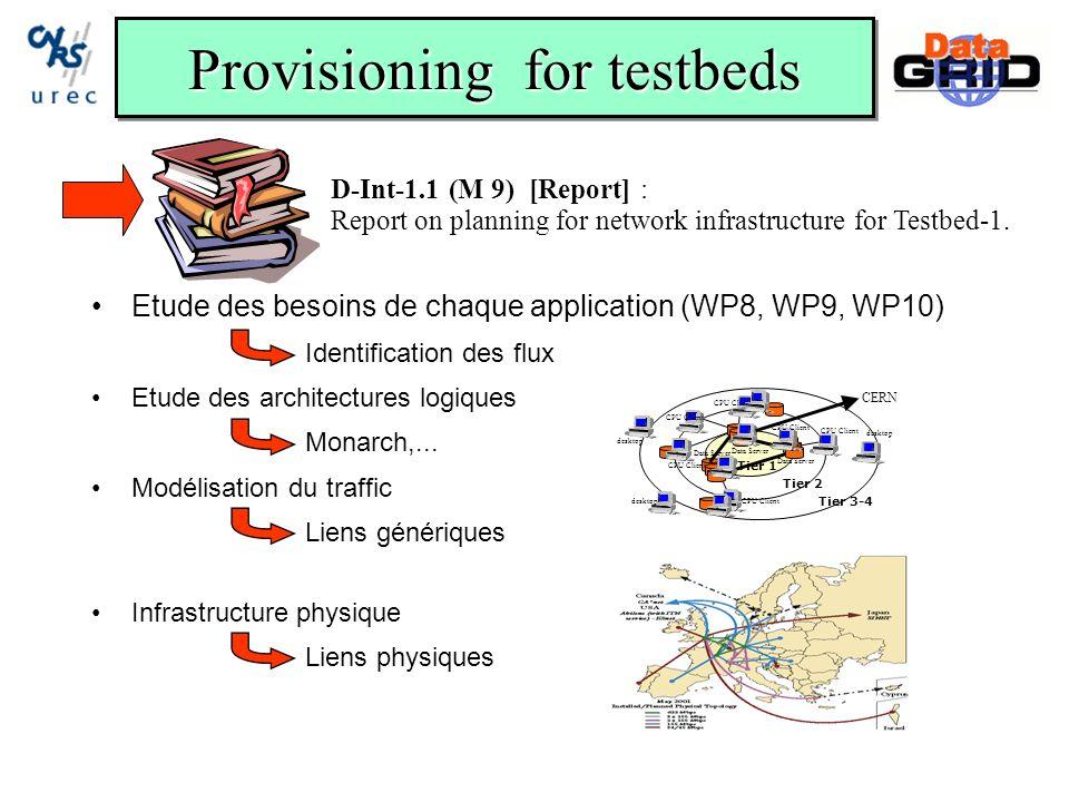 Provisioning for testbeds Etude des besoins de chaque application (WP8, WP9, WP10) Identification des flux Etude des architectures logiques Monarch,...