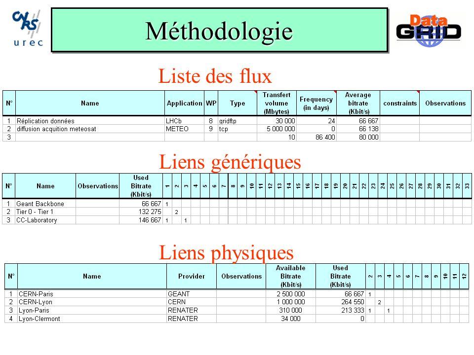 MéthodologieMéthodologie Liste des flux Liens génériques Liens physiques