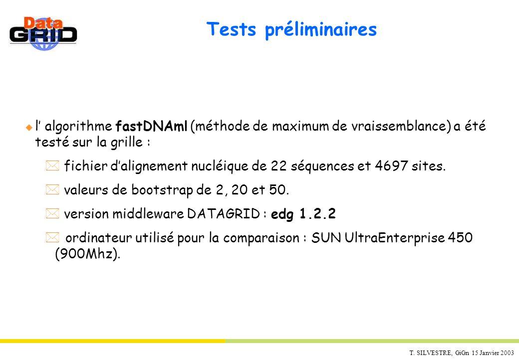 T. SILVESTRE, GiGn 15 Janvier 2003 Tests préliminaires u l algorithme fastDNAml (méthode de maximum de vraissemblance) a été testé sur la grille : * f
