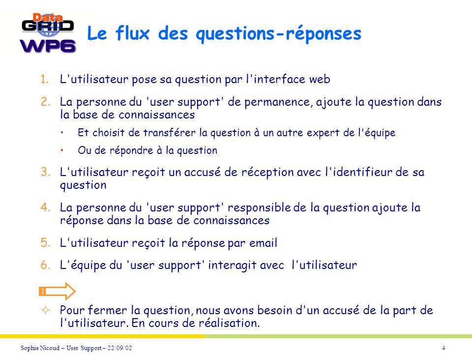 4Sophie Nicoud – User Support – 22/09/02 Le flux des questions-réponses 1.L'utilisateur pose sa question par l'interface web 2.La personne du 'user su