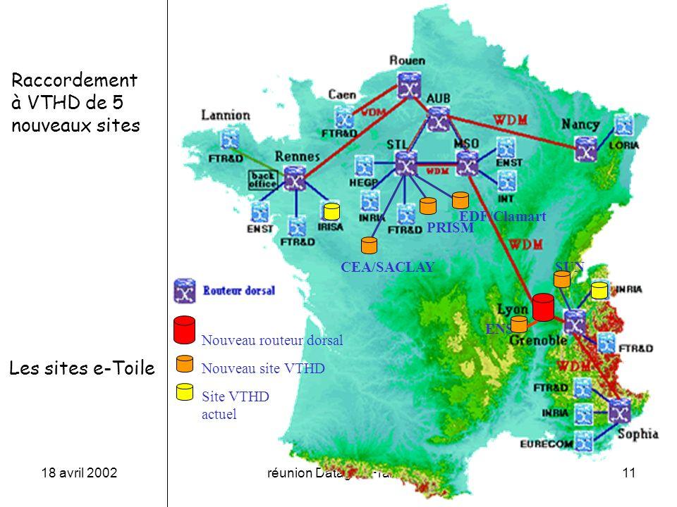 18 avril 2002réunion Datagrid France11 Raccordement à VTHD de 5 nouveaux sites Les sites e-Toile EDF/Clamart CEA/SACLAY PRISM SUN ENS Nouveau routeur dorsal Nouveau site VTHD Site VTHD actuel