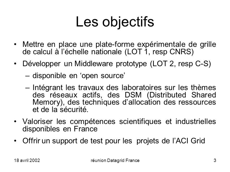 18 avril 2002réunion Datagrid France3 Les objectifs Mettre en place une plate-forme expérimentale de grille de calcul à léchelle nationale (LOT 1, resp CNRS) Développer un Middleware prototype (LOT 2, resp C-S) –disponible en open source –Intégrant les travaux des laboratoires sur les thèmes des réseaux actifs, des DSM (Distributed Shared Memory), des techniques dallocation des ressources et de la sécurité.