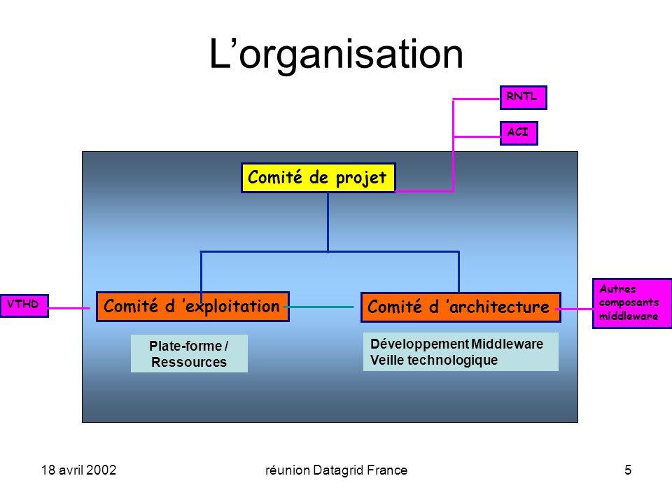 18 avril 2002réunion Datagrid France5 Lorganisation Comité de projet Comité d exploitation Comité d architecture Plate-forme / Ressources Développement Middleware Veille technologique RNTL ACI Autres composants middleware VTHD
