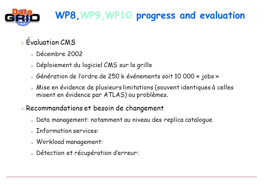 WP8,WP9,WP10 progress and evaluation Évaluation CMS Décembre 2002 Déploiement du logiciel CMS sur la grille Génération de lordre de 250 k événements soit 10 000 « jobs » Mise en évidence de plusieurs limitations (souvent identiques à celles misent en évidence par ATLAS) ou problèmes.