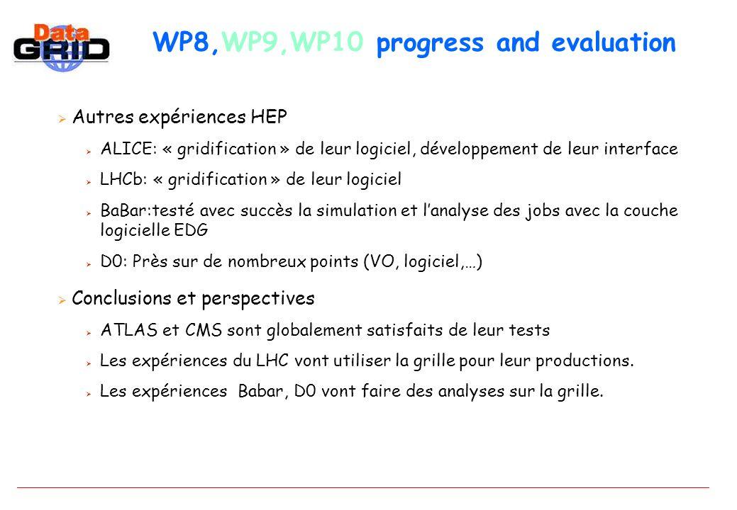 WP8,WP9,WP10 progress and evaluation Autres expériences HEP ALICE: « gridification » de leur logiciel, développement de leur interface LHCb: « gridification » de leur logiciel BaBar:testé avec succès la simulation et lanalyse des jobs avec la couche logicielle EDG D0: Près sur de nombreux points (VO, logiciel,…) Conclusions et perspectives ATLAS et CMS sont globalement satisfaits de leur tests Les expériences du LHC vont utiliser la grille pour leur productions.