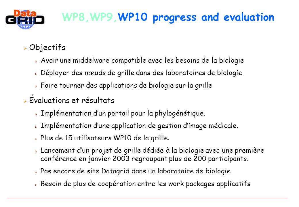 WP8,WP9,WP10 progress and evaluation Objectifs Avoir une middelware compatible avec les besoins de la biologie Déployer des nœuds de grille dans des laboratoires de biologie Faire tourner des applications de biologie sur la grille Évaluations et résultats Implémentation dun portail pour la phylogénétique.