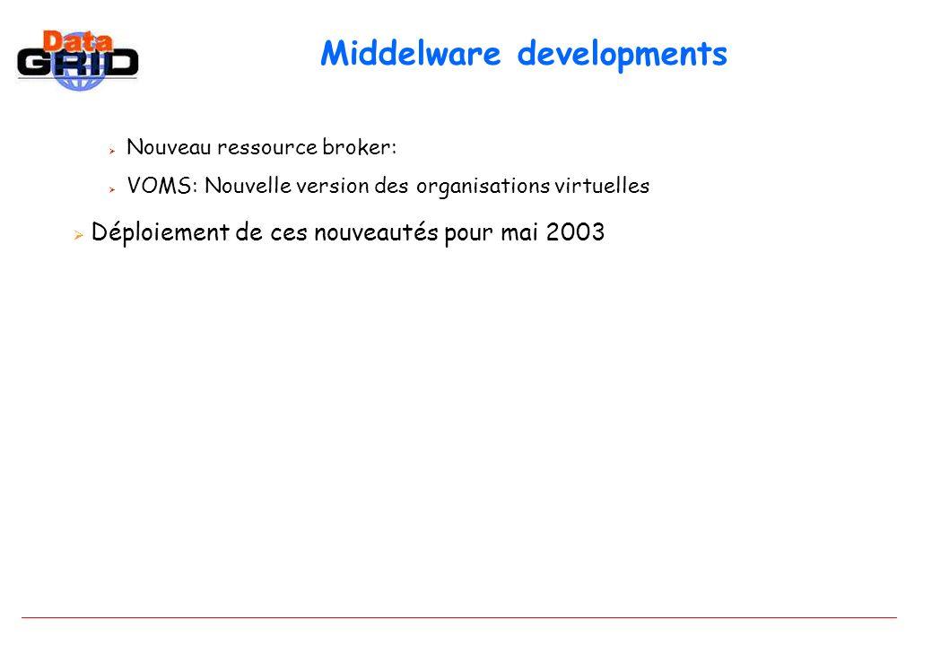 Middelware developments Nouveau ressource broker: VOMS: Nouvelle version des organisations virtuelles Déploiement de ces nouveautés pour mai 2003