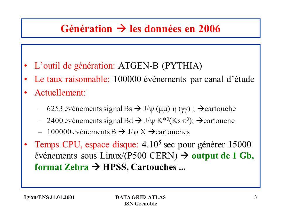 Lyon/ENS 31.01.2001DATA GRID-ATLAS ISN Grenoble 3 Génération les données en 2006 Loutil de génération: ATGEN-B (PYTHIA) Le taux raisonnable: 100000 événements par canal détude Actuellement: –6253 événements signal Bs J/ ( ) ( ) ; cartouche –2400 événements signal Bd J/ K* 0 (Ks 0 ); cartouche –100000 événements B J/ X cartouches Temps CPU, espace disque: 4.10 5 sec pour générer 15000 événements sous Linux/(P500 CERN) output de 1 Gb, format Zebra HPSS, Cartouches...