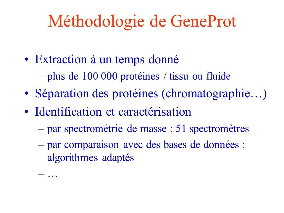Méthodologie de GeneProt Extraction à un temps donné –plus de 100 000 protéines / tissu ou fluide Séparation des protéines (chromatographie…) Identifi