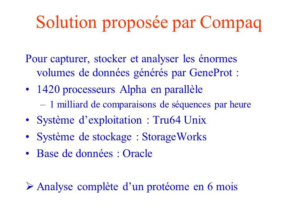 Solution proposée par Compaq Pour capturer, stocker et analyser les énormes volumes de données générés par GeneProt : 1420 processeurs Alpha en parall