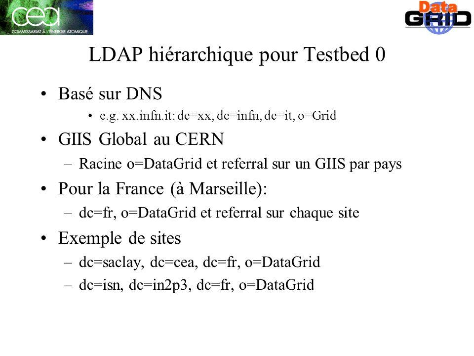 LDAP hiérarchique pour Testbed 0 Basé sur DNS e.g.