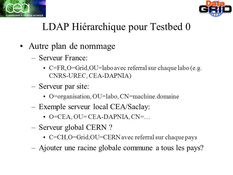 LDAP Hiérarchique pour Testbed 0 Autre plan de nommage –Serveur France: C=FR,O=Grid,OU=labo avec referral sur chaque labo (e.g.