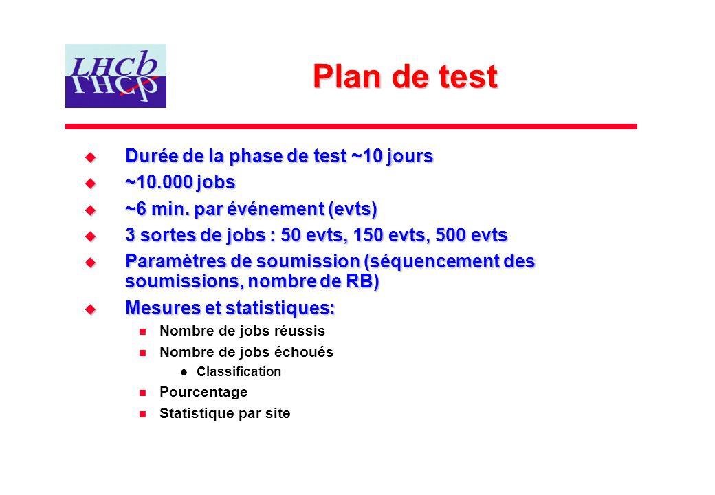 Plan de test Durée de la phase de test ~10 jours Durée de la phase de test ~10 jours ~10.000 jobs ~10.000 jobs ~6 min. par événement (evts) ~6 min. pa