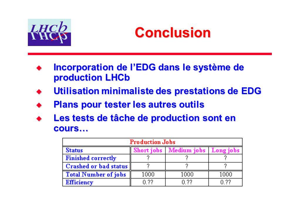 Conclusion Incorporation de lEDG dans le système de production LHCb Incorporation de lEDG dans le système de production LHCb Utilisation minimaliste d