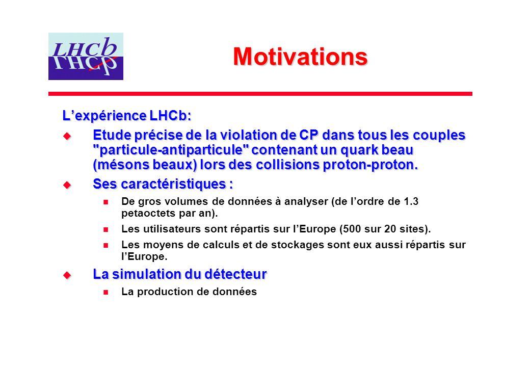 Motivations Lexpérience LHCb: Etude précise de la violation de CP dans tous les couples particule-antiparticule contenant un quark beau (mésons beaux) lors des collisions proton-proton.