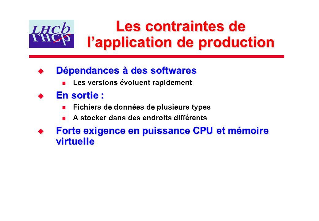 Les contraintes de lapplication de production Dépendances à des softwares Dépendances à des softwares Les versions évoluent rapidement En sortie : En
