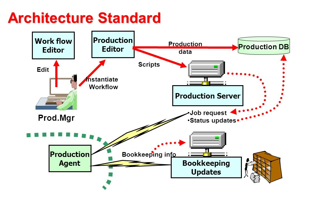Architecture Standard Edit Prod.Mgr Work flow Editor Production Editor Instantiate Workflow Job request Status updates Production Agent Production data Scripts Production DB Production Server Bookkeeping info Bookkeeping Updates